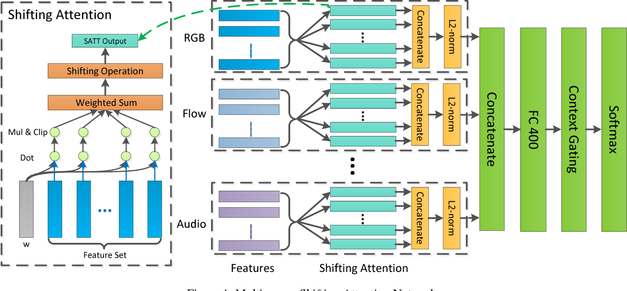 Figure 1 for Revisiting the Effectiveness of Off-the-shelf Temporal Modeling Approaches for Large-scale Video Classification