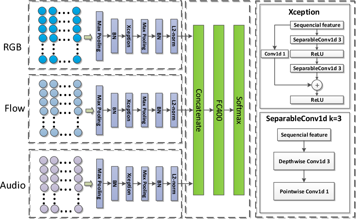 Figure 3 for Revisiting the Effectiveness of Off-the-shelf Temporal Modeling Approaches for Large-scale Video Classification