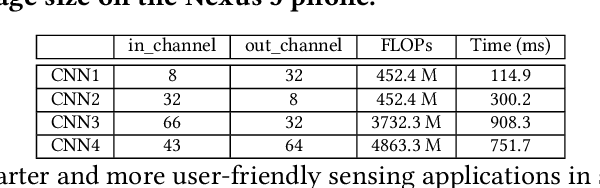 Figure 2 for FastDeepIoT: Towards Understanding and Optimizing Neural Network Execution Time on Mobile and Embedded Devices