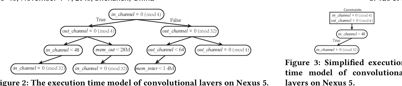Figure 4 for FastDeepIoT: Towards Understanding and Optimizing Neural Network Execution Time on Mobile and Embedded Devices
