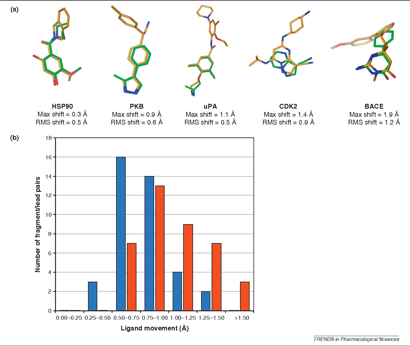 Figure 2 From Experiences In Fragment Based Drug Discovery