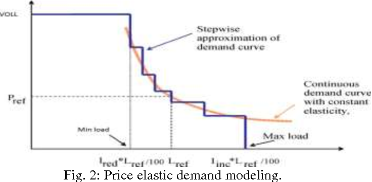 PDF] Consumer ' s Price Elasticity of Demand Modeling on