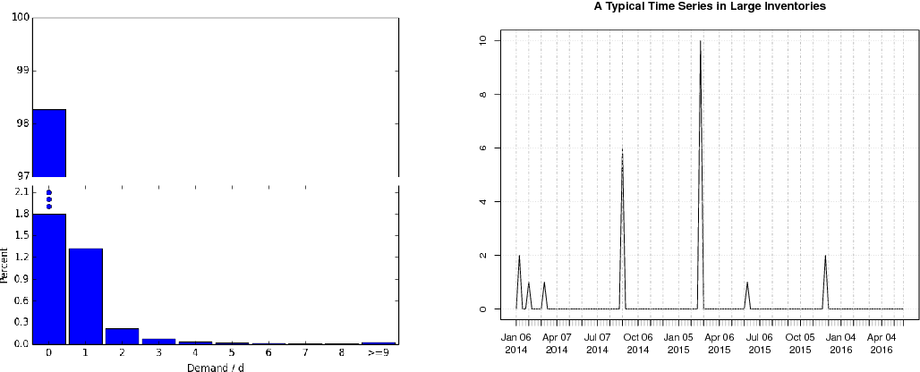 Figure 1 for Approximate Bayesian Inference in Linear State Space Models for Intermittent Demand Forecasting at Scale