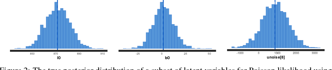 Figure 3 for Approximate Bayesian Inference in Linear State Space Models for Intermittent Demand Forecasting at Scale