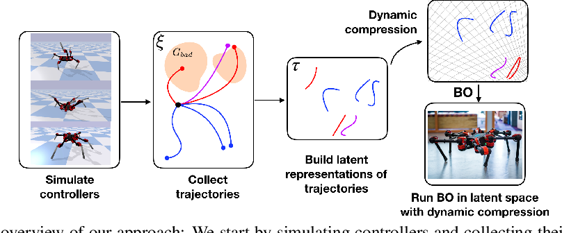 Figure 1 for Bayesian Optimization in Variational Latent Spaces with Dynamic Compression