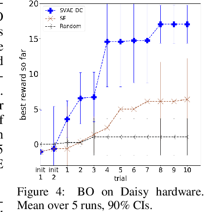 Figure 3 for Bayesian Optimization in Variational Latent Spaces with Dynamic Compression