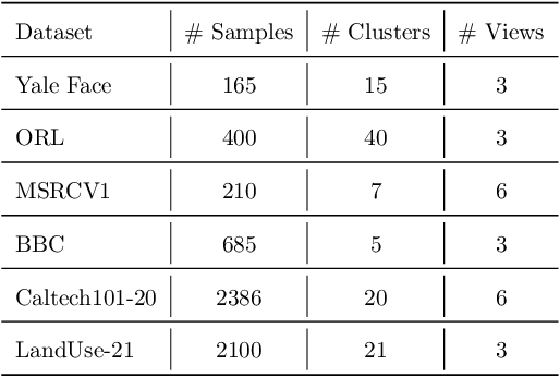 Figure 4 for Multi-view Subspace Clustering Networks with Local and Global Graph Information