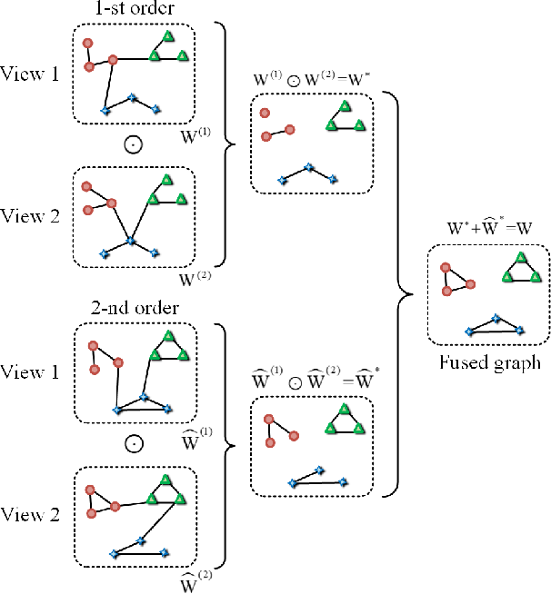 Figure 3 for Multi-view Subspace Clustering Networks with Local and Global Graph Information