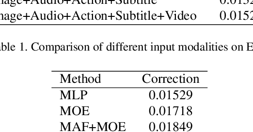 Figure 2 for Multi-Granularity Network with Modal Attention for Dense Affective Understanding