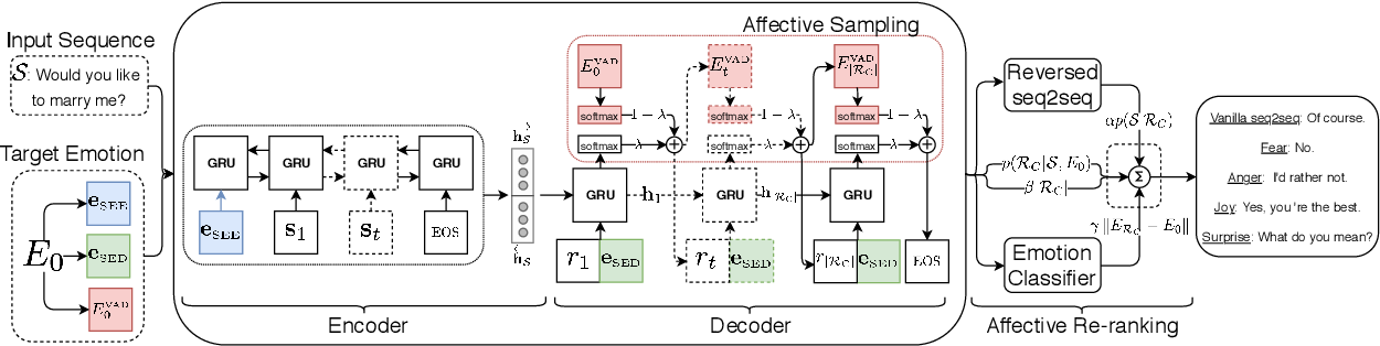 Figure 2 for Affect-Driven Dialog Generation