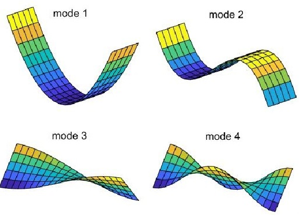 Figure 3 for A New Modal Autoencoder for Functionally Independent Feature Extraction