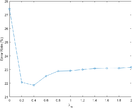Figure 4 for A New Modal Autoencoder for Functionally Independent Feature Extraction
