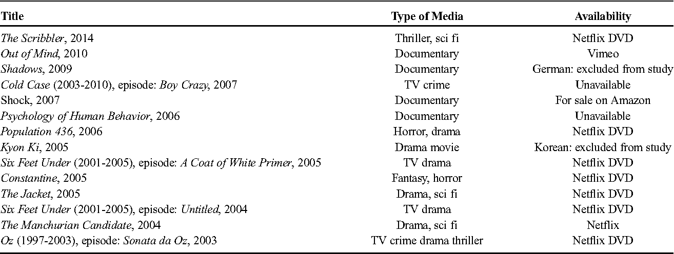 Representations of ECT in English-Language Film and Television in