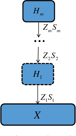 Figure 1 for Learning the Hierarchical Parts of Objects by Deep Non-Smooth Nonnegative Matrix Factorization