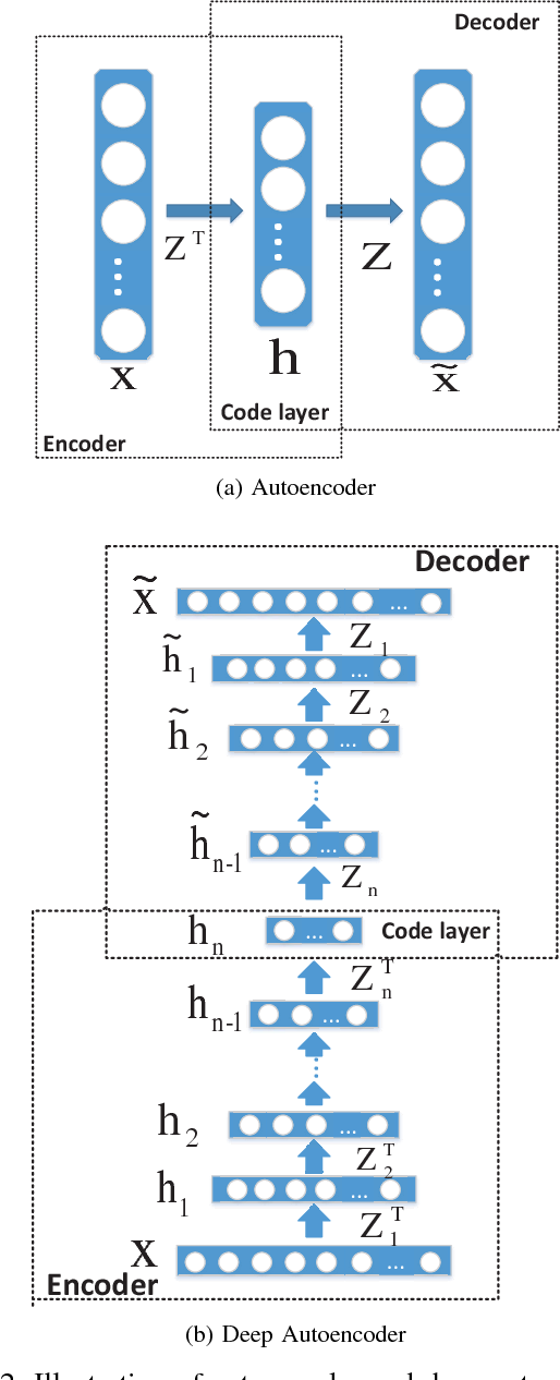 Figure 2 for Learning the Hierarchical Parts of Objects by Deep Non-Smooth Nonnegative Matrix Factorization