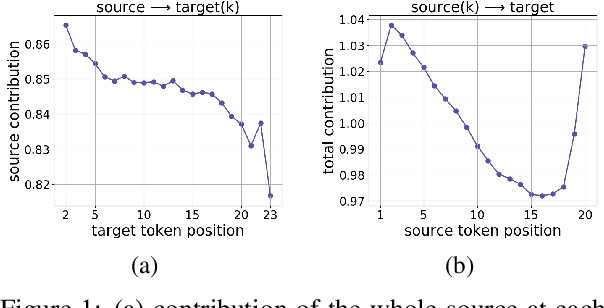 Figure 1 for Analyzing the Source and Target Contributions to Predictions in Neural Machine Translation