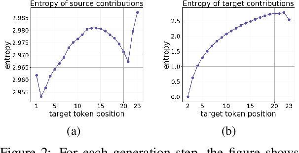 Figure 2 for Analyzing the Source and Target Contributions to Predictions in Neural Machine Translation