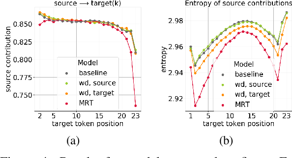 Figure 4 for Analyzing the Source and Target Contributions to Predictions in Neural Machine Translation