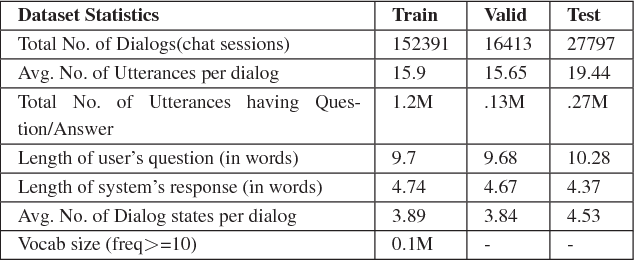 Figure 4 for Complex Sequential Question Answering: Towards Learning to Converse Over Linked Question Answer Pairs with a Knowledge Graph