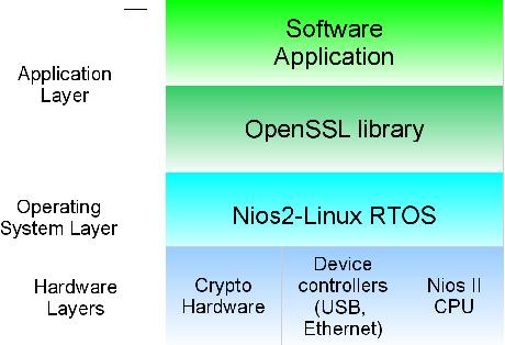 openssl functions