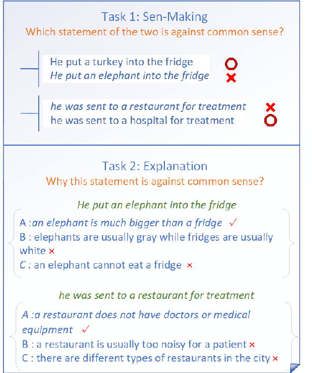 Figure 1 for Does It Make Sense? And Why? A Pilot Study for Sense Making and Explanation
