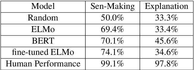 Figure 2 for Does It Make Sense? And Why? A Pilot Study for Sense Making and Explanation