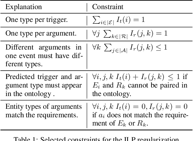 Figure 1 for Unsupervised Label-aware Event Trigger and Argument Classification