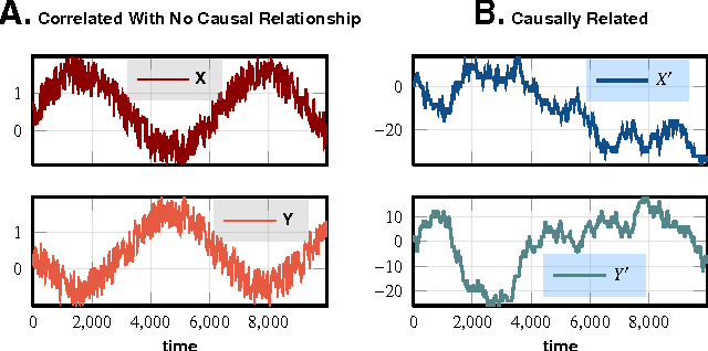 Figure 1 for Causality Networks