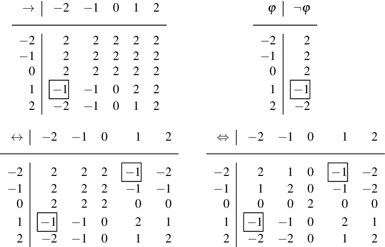 Figure 2 for Revisiting Explicit Negation in Answer Set Programming