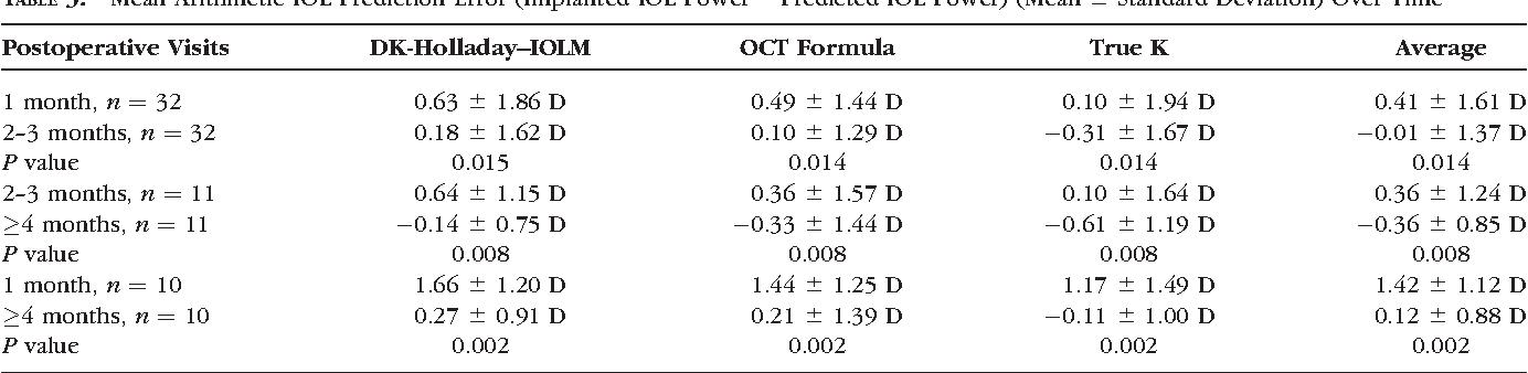 TABLE 3. Mean Arithmetic IOL Prediction Error (Implanted IOL Power Predicted IOL Power) (Mean 6 Standard Deviation) Over Time