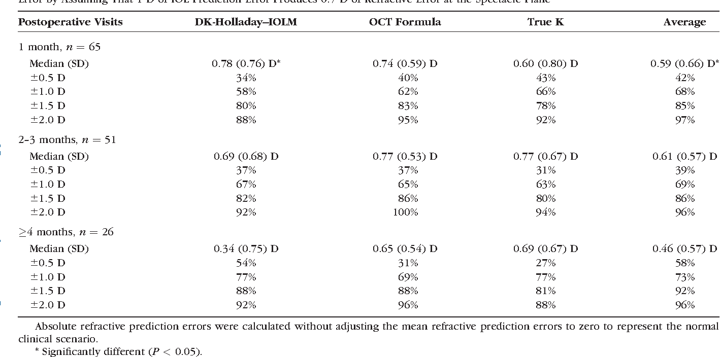 TABLE 4. Median Absolute Refractive Prediction Error (SD) and Percentage of Eyes Within 0.5 D, 1.0 D, 1.5 D, and 2.0 D of Refractive Prediction Error by Assuming That 1 D of IOL Prediction Error Produces 0.7 D of Refractive Error at the Spectacle Plane