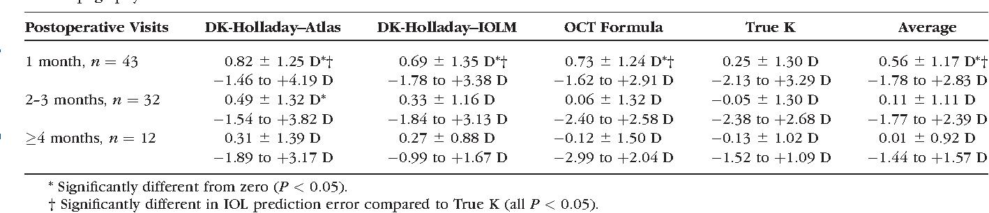TABLE 6. Mean Arithmetic IOL Prediction Error (Implanted IOL Power Predicted IOL Power) (Mean 6 Standard Deviation, Range) in Eyes With Atlas Topography Measurements