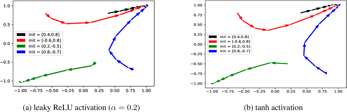 Figure 2 for SGD Learns One-Layer Networks in WGANs