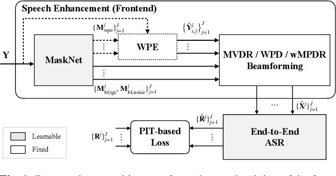 Figure 1 for End-to-End Dereverberation, Beamforming, and Speech Recognition with Improved Numerical Stability and Advanced Frontend