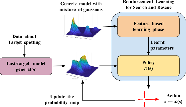 Figure 1 for Reinforcement Learning with Non-uniform State Representations for Adaptive Search