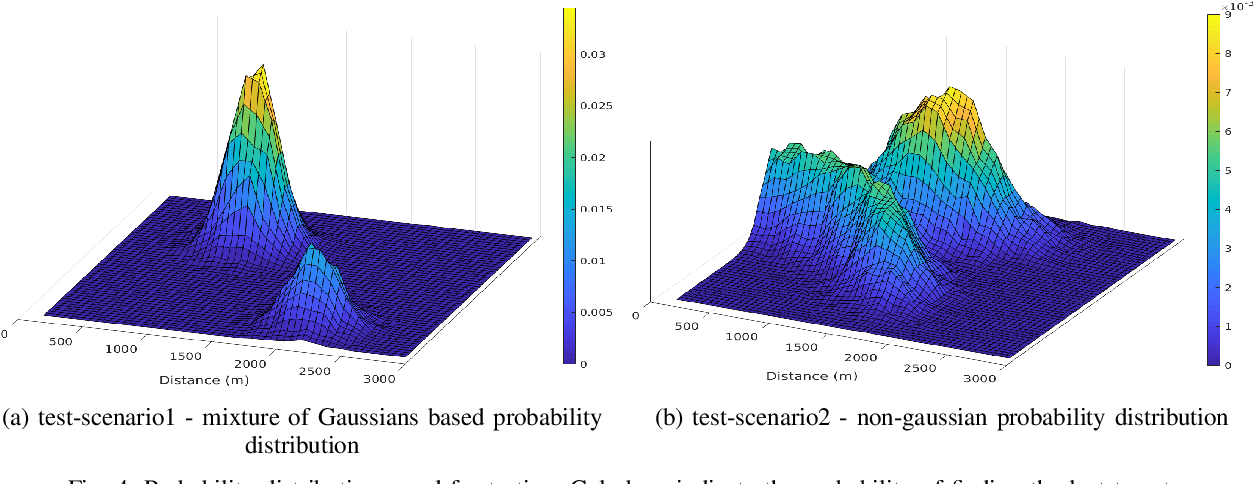Figure 4 for Reinforcement Learning with Non-uniform State Representations for Adaptive Search