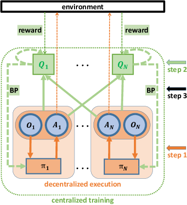 Figure 3 for Modelling the Dynamic Joint Policy of Teammates with Attention Multi-agent DDPG