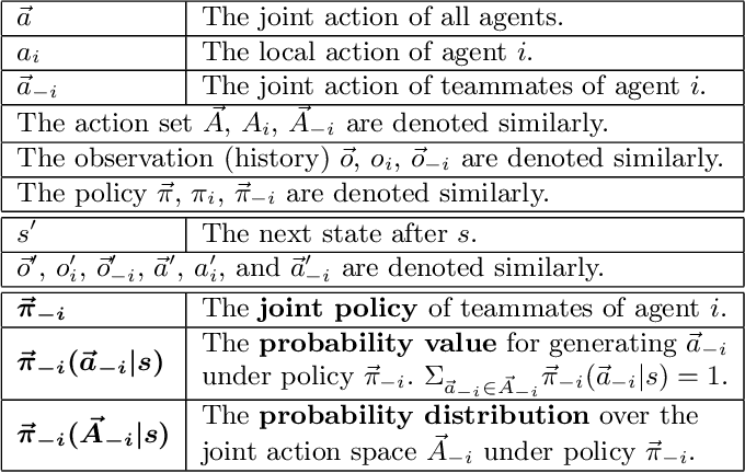 Figure 2 for Modelling the Dynamic Joint Policy of Teammates with Attention Multi-agent DDPG