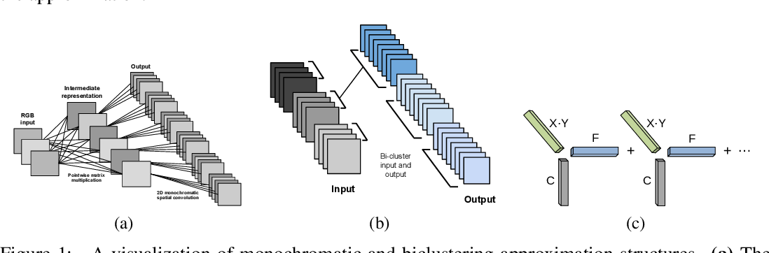 Figure 1 for Exploiting Linear Structure Within Convolutional Networks for Efficient Evaluation