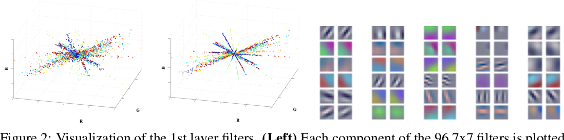 Figure 3 for Exploiting Linear Structure Within Convolutional Networks for Efficient Evaluation