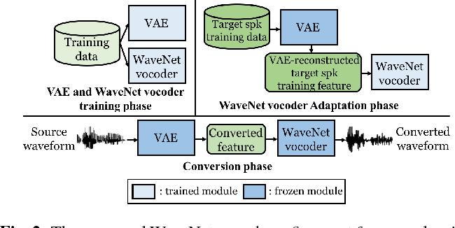 Wavenet Vocoder
