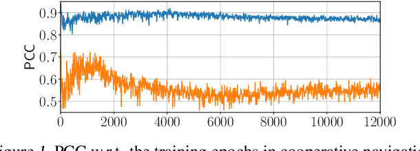 Figure 2 for Multi-Agent Adversarial Inverse Reinforcement Learning