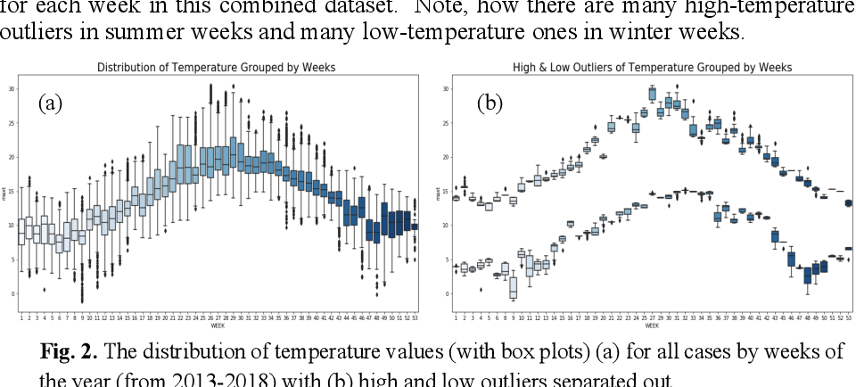 Figure 3 for Handling Climate Change Using Counterfactuals: Using Counterfactuals in Data Augmentation to Predict Crop Growth in an Uncertain Climate Future