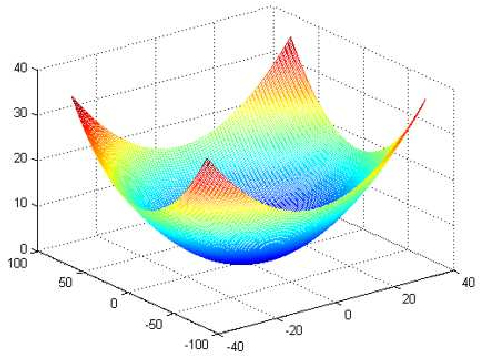 Figure 2 for On the Relations of Correlation Filter Based Trackers and Struck