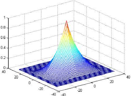 Figure 3 for On the Relations of Correlation Filter Based Trackers and Struck