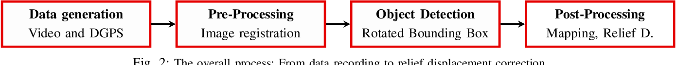 Figure 2 for Vehicle Position Estimation with Aerial Imagery from Unmanned Aerial Vehicles