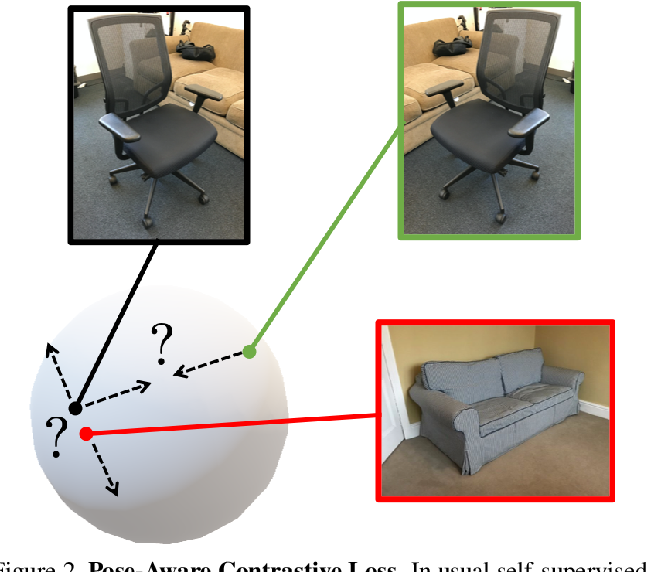 Figure 3 for PoseContrast: Class-Agnostic Object Viewpoint Estimation in the Wild with Pose-Aware Contrastive Learning