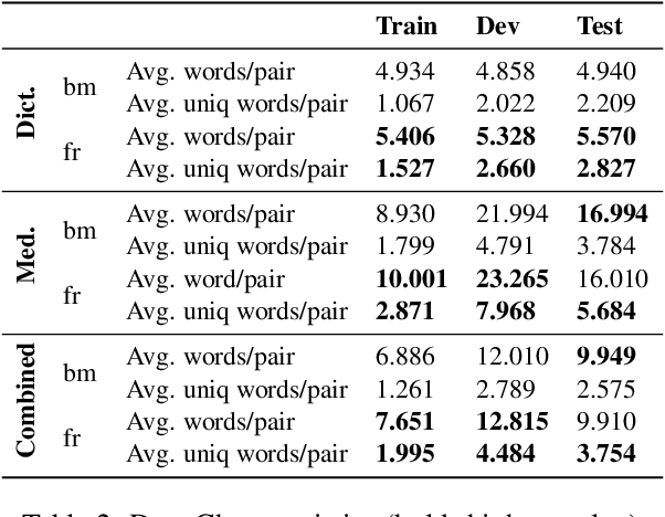 Figure 3 for Domain-specific MT for Low-resource Languages: The case of Bambara-French