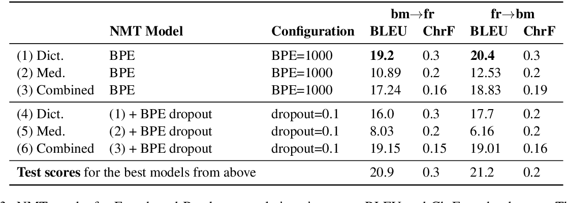 Figure 4 for Domain-specific MT for Low-resource Languages: The case of Bambara-French