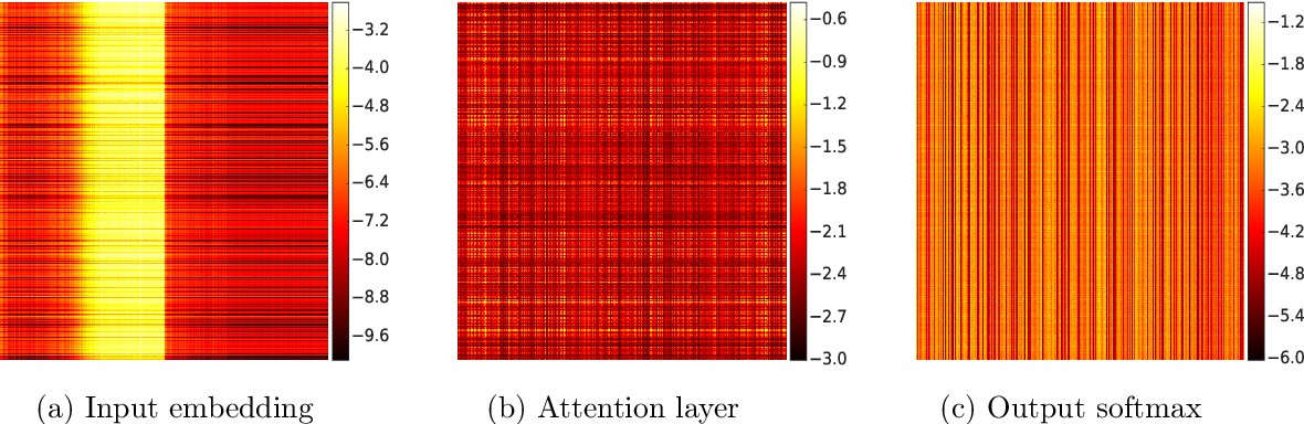 Figure 1 for Memory-Efficient Adaptive Optimization for Large-Scale Learning